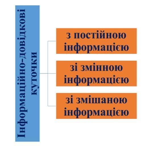 інформаційно-довідкові куточки